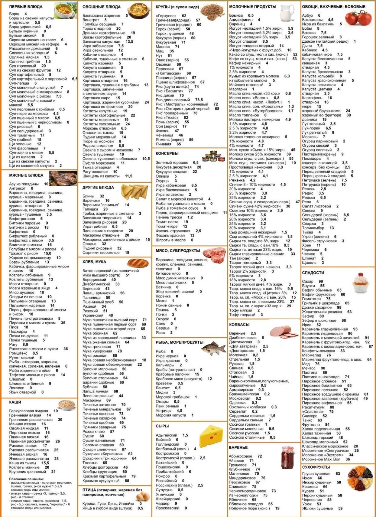 Кремлевская диета для похудения: этапы, рецепты, таблица баллов.